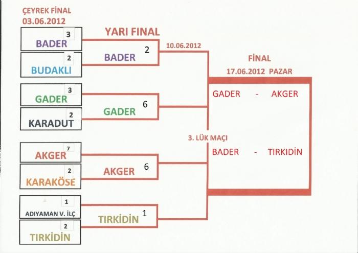 Futbol Turnuvası final maçı